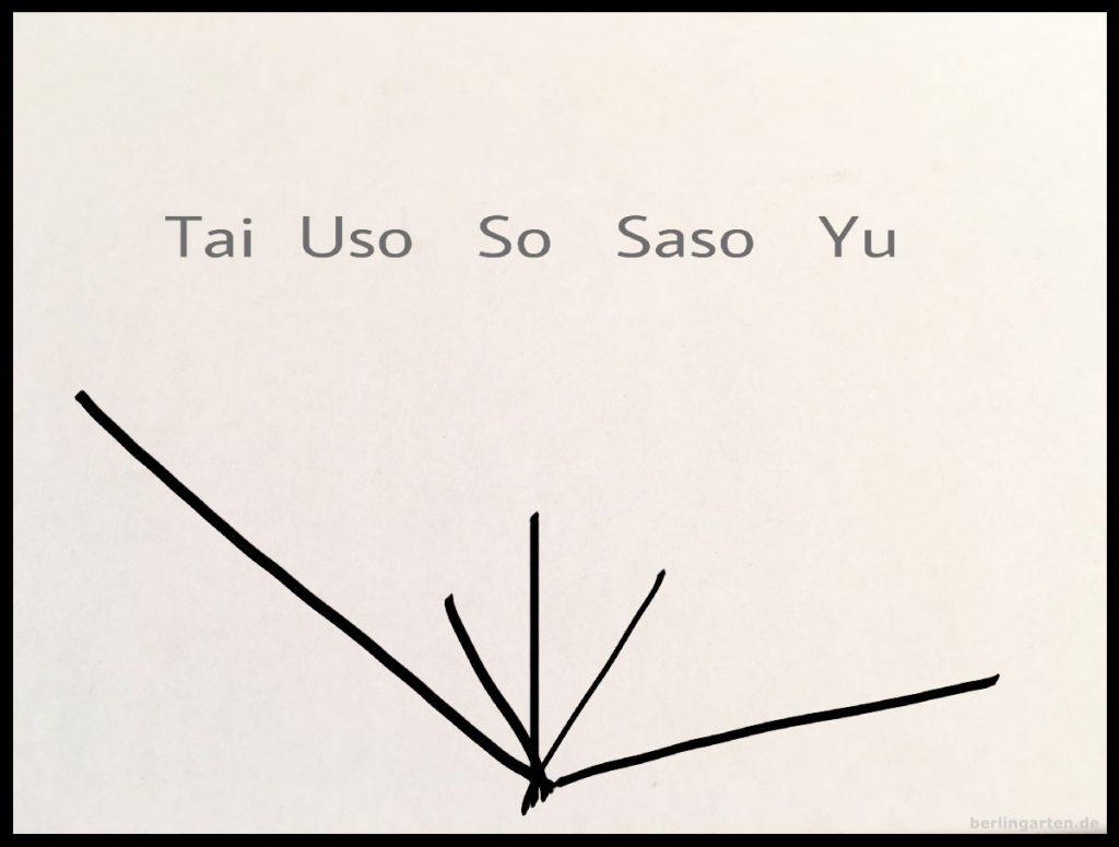 Die Linien für die Pflanzen in der Saga-Goryu-Schule
